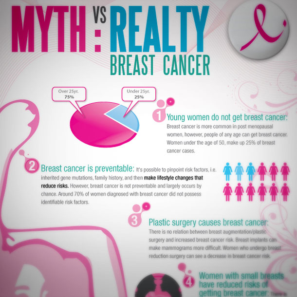 Advertising Miami - infographic design for the Breast Cancer Association of America