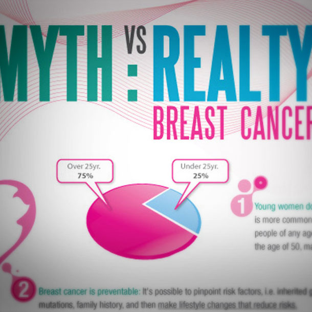 Graphic Design Infographic for the American Breast Cancer Association
